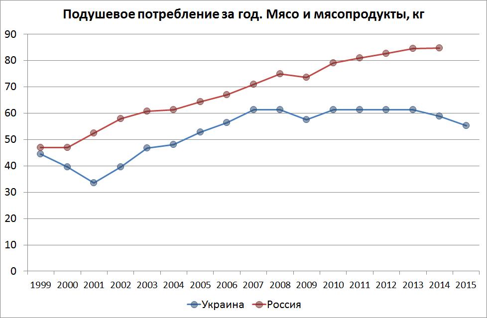 Динамика подушевого потребления продуктов. Россия и Украина